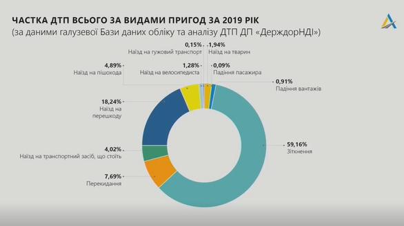 частка ДТП всього за видами пригод за 2019 рік